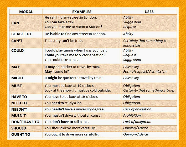 spesso Modal Auxiliary - Let's Learn English Grammar FO01