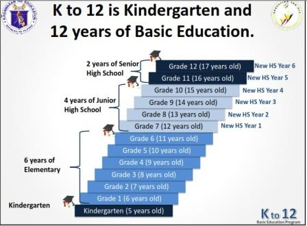 Introduction k 12 education in philipines