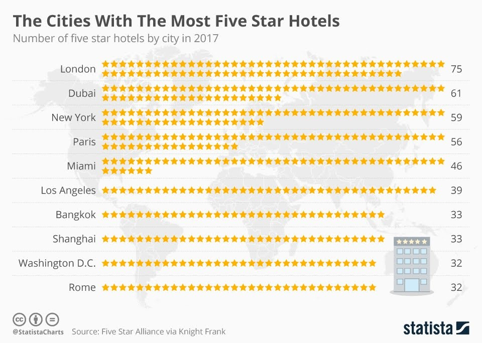 The Cities With The Most Five Star Hotels