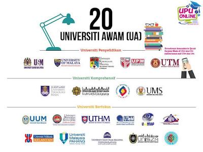 Senarai Universiti Awam (UA) Terkini di Malaysia