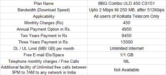 BSNL Kolkata Unlimited 450 Broadband Plan