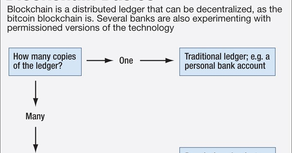 World Of Payments Blockchain Basics
