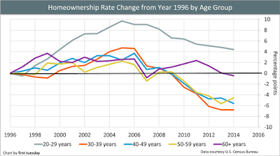 Home Ownership by Age