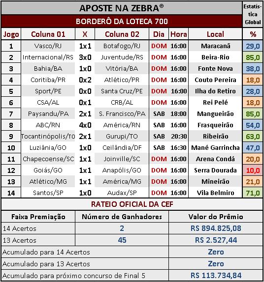 LOTECA 700 - RESULTADOS / RATEIO OFICIAL 02