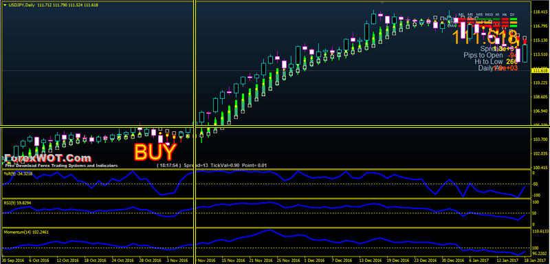 Momentum indicator in forex trading