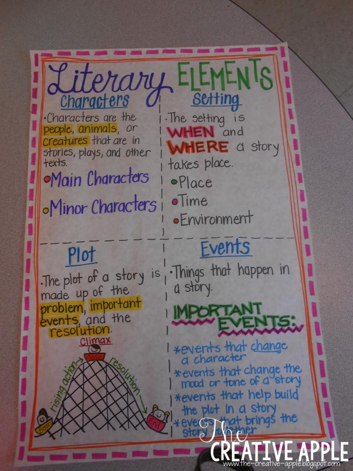 Essay elements literature