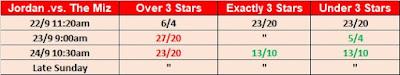 Wrestling Observer Star Ratings Over/Under Betting For Jason Jordan .vs. The Miz At No Mercy 2017