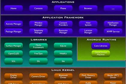 Kernel Android Terbaik untuk Smartphone Redmi 4x