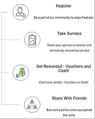 How to earn paytm cash with Panel Station