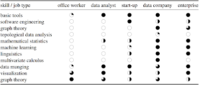 Skills for analytics jobs