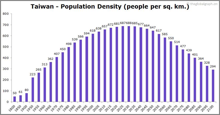 Taiwan  Population Density (people per sq. km.)