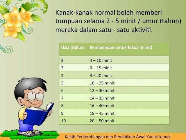 Berapa Lama Kanak-kanak Boleh Beri Tumpuan!