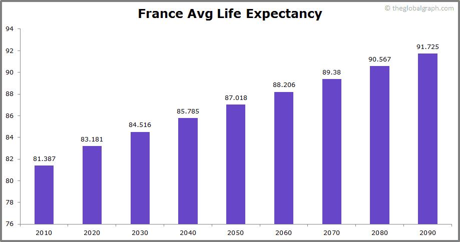 France  Avg Life Expectancy