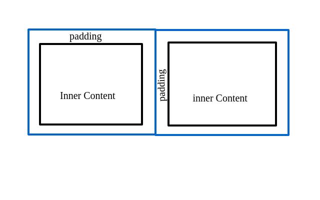 Tips Membuat Tampilan Grid yang Rapih di Website/Blog