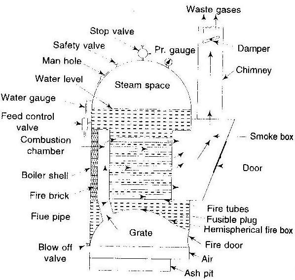 Boiler Basics Cochran Boiler