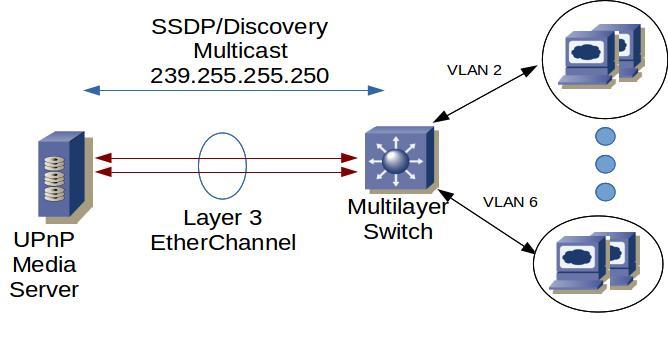 Tech Tips: UPnP With VLAN's