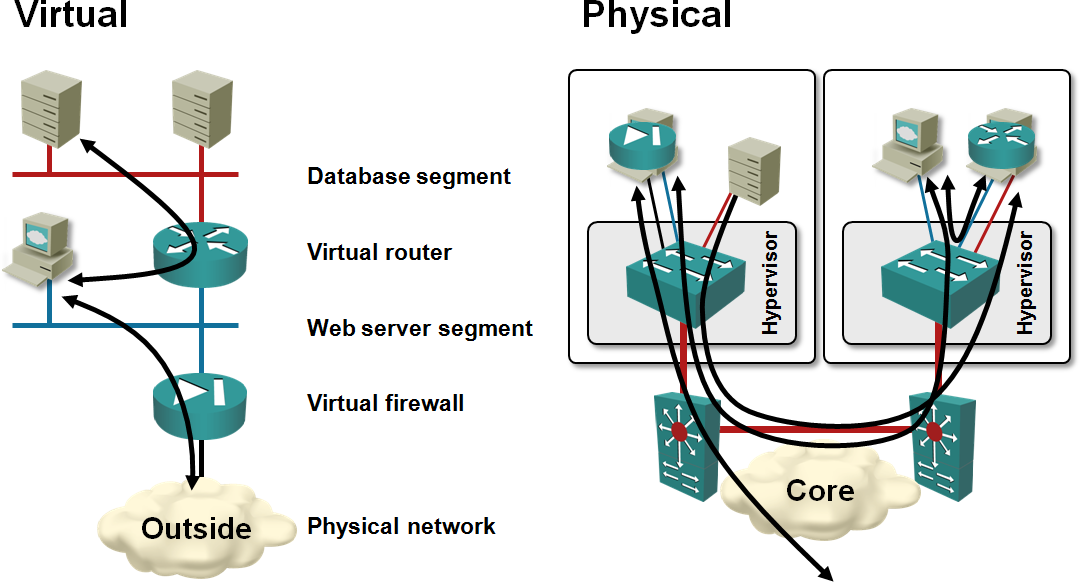 VXLAN termination on physical devices « ipSpace net blog