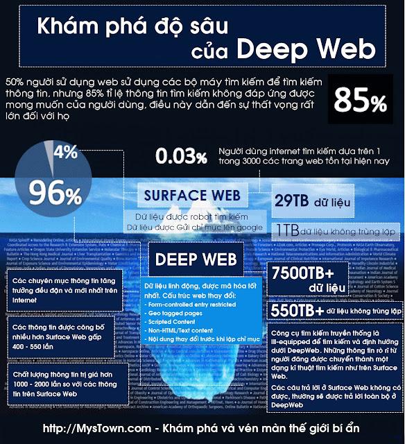 Deep web là gì? làm sao để vào deep web? Deep web xấu hay tốt?