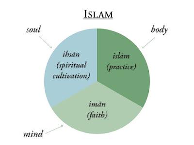 Pengertian Iman, Islam, dan Ihsan - Trilogi Risalah Islam