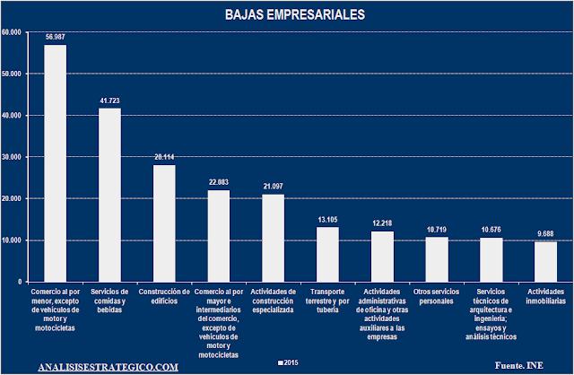 Bajas empresariales por sector 2015
