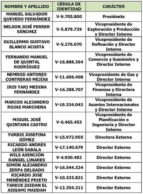Véase en Gaceta Oficial Extraordinaria N° 6.405: Nueva Junta Directiva de Petróleos de Venezuela S.A. (PDVSA)