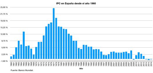 Inflacion-historica-españa