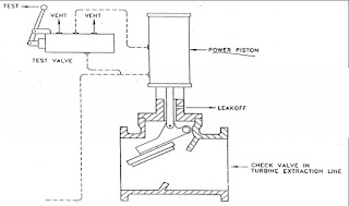 Gambar 62. Extraction Check Valve