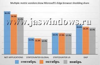 Статистика браузера Edge в конце 2015 года печальная.