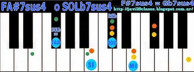 FA#7sus4 = SOLb7sus4 acorde de piano, organo o teclado