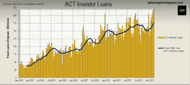 act investor loans