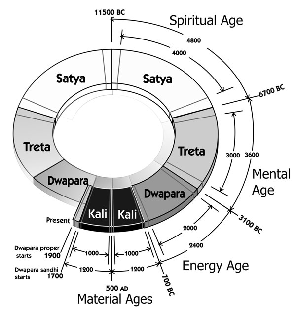 Vedic Life Cycles of the Universe