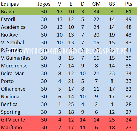 Resultados da primeira liga portuguesa