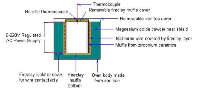 open tell no 91 80 23347004 for question answers all about muffle Muffle Furnace Large furnace consists of a vented heating chamber, a temperature controller, a door safety switch for operator safety, horizontal rectangular light weight with