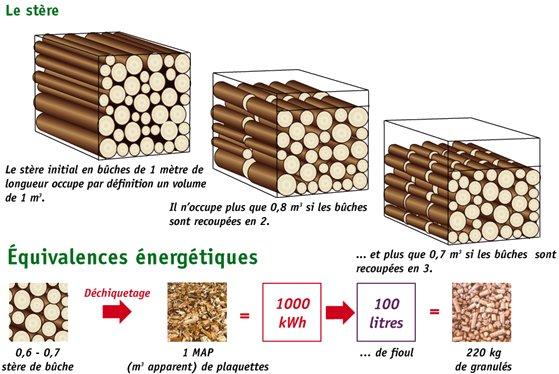 eagleye le journal d 39 un survivaliste pourquoi choisir le bois comme syst me de chauffage. Black Bedroom Furniture Sets. Home Design Ideas