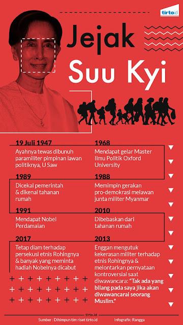 Jejak Aung San Suu Kyi