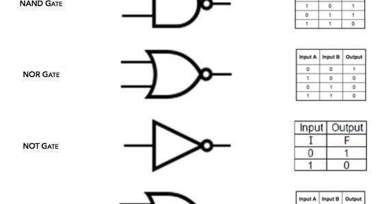 1.3.1 Logic Gates ~ IGCSE Computer Science [Cambridge