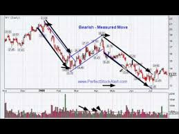 bearish measure move