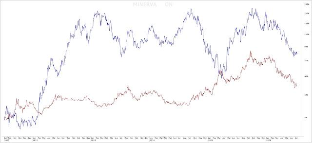 Minerva Foods - dólar