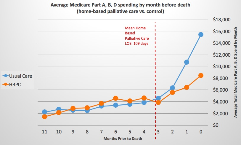 How Much Does It Cost >> Aligning Quality and Cost Savings Through Home Based Palliative Care
