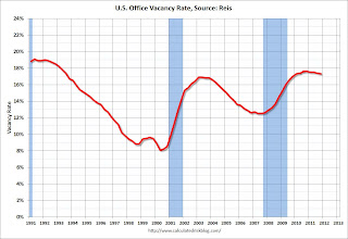 Office Vacancy Rate