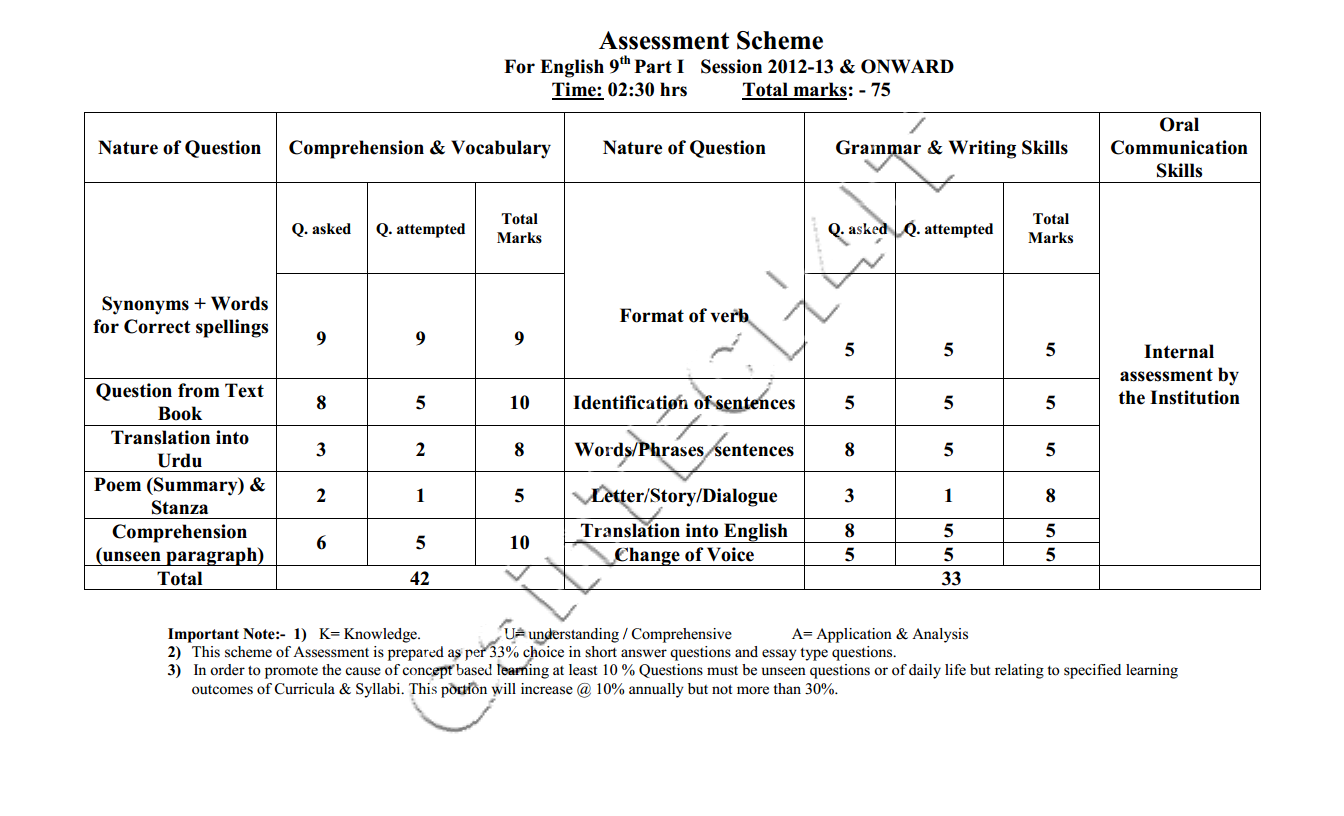 Assessment scheme (English) 9th 10th class 2014