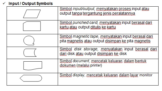 simbol input output flowchart