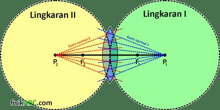 konsep garis normal pada lensa cembung (konveks)