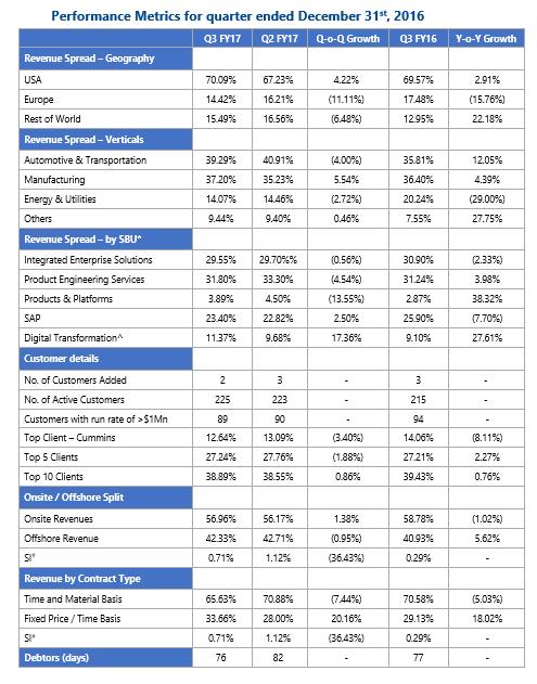 KPIT Third Quarter Results FY 2017