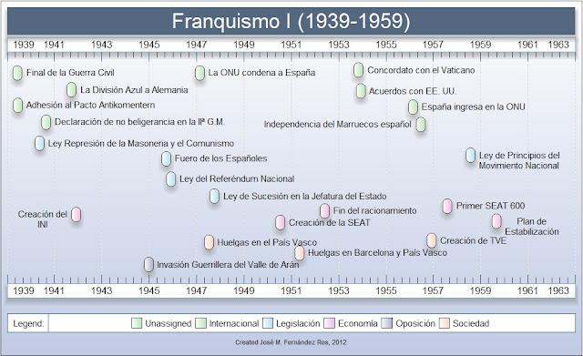 Resultado de imagen de CRONOLOGIA FRANQUISMO