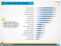 Ini Delapan Tokoh Populer di NTB Berdasarkan Survey MEDIAN