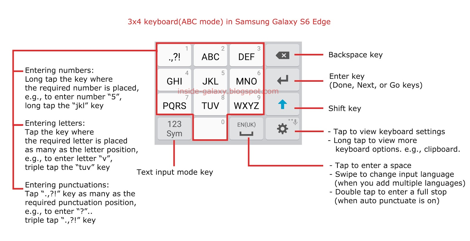 How To Use Samsung 3x4 Keyboard? The Abc Mode Will Be Displayed At The First