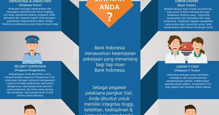 Lowongan Kerja Terbaru Bank Indonesia (Bank BI) Tahun 2017