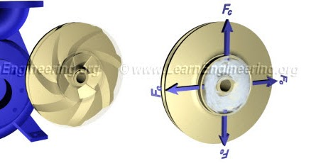 Working Of Centrifugal Pumps Learn Engineering
