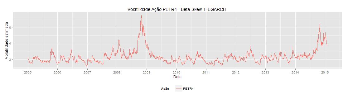 Modelo de Volatilidade para Ação da Petrobras